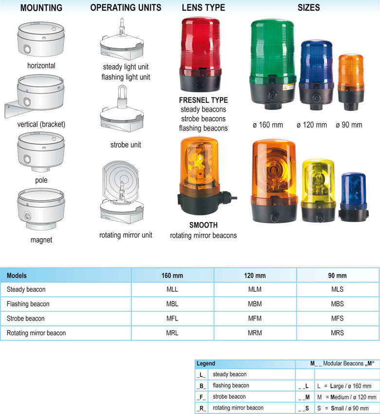 overview modular beacon series